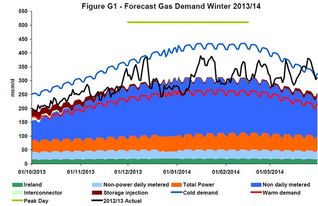 Fig G1 from National Grid Winter Outlook 2013-14