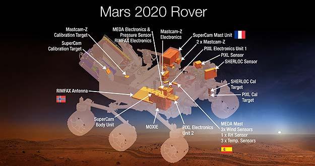 Ilustración del robot de Mars 2020 con sus instrumentos desglosados.