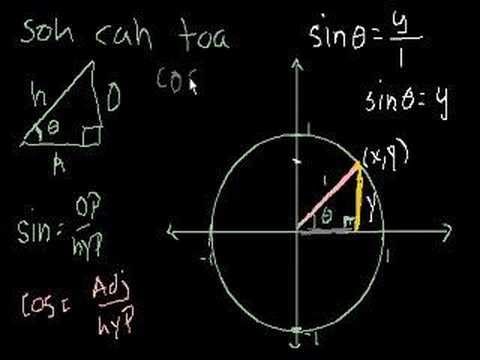 Unit Circle Definition of Trig Functions - YouTube