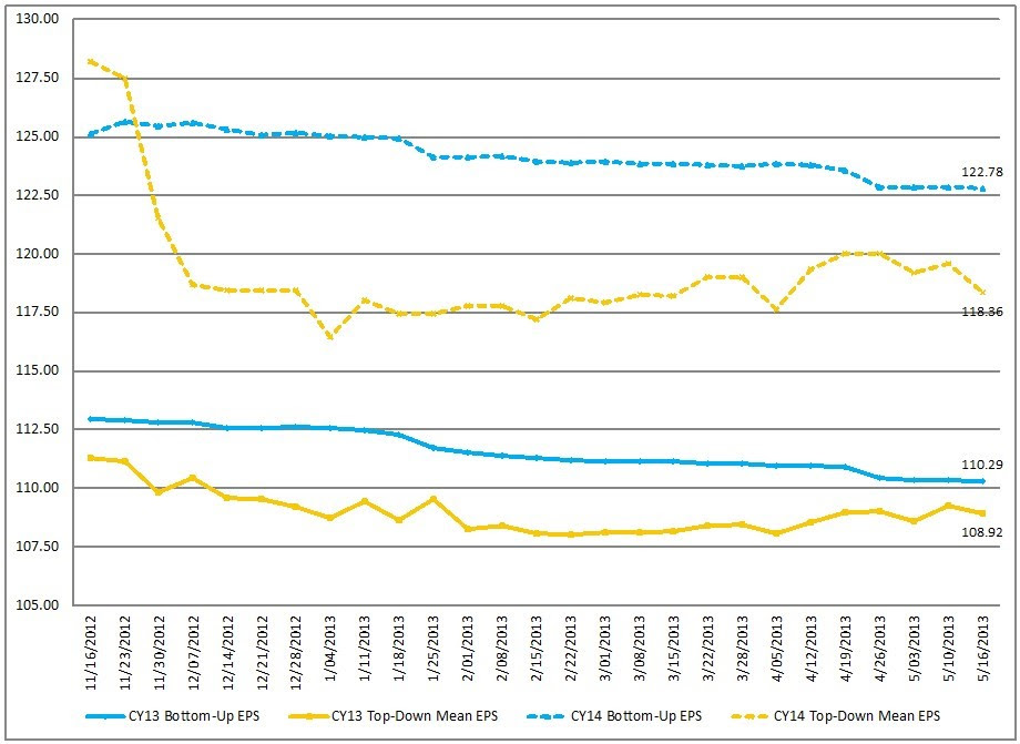 EconomicGreenfield 5-24-13 FactSet 5-17-13 EPS Forecasts