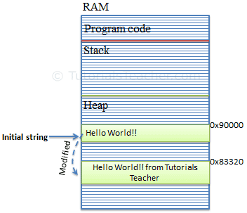 Memory allocation for String