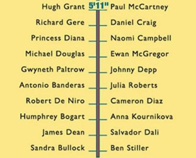 How Tall Are You Compared to Celebs?