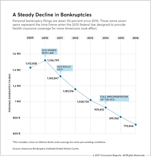ACA (Obamacare) Cut Personal Bankruptcies in Half - The Big Picture