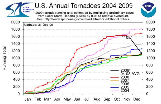 Annual Tornado Trends