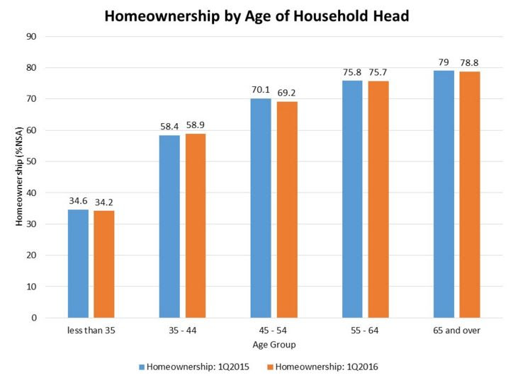 Homeownership graph Team Thayer  Oregon