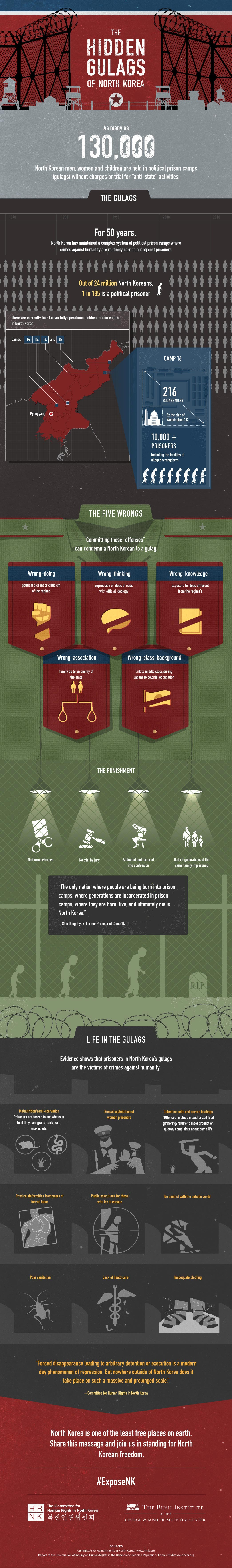 Infographic: The Hidden Gulags of North Korea #infographic