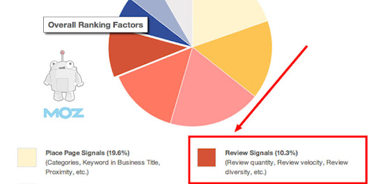 How Important Are Online Customer Reviews for SEO?