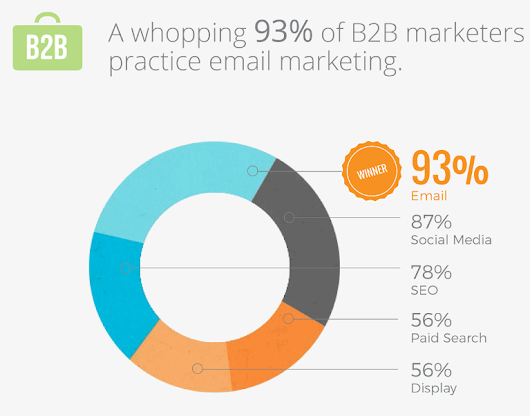 Email Marketing Is The Best Technique For B2B Marketers