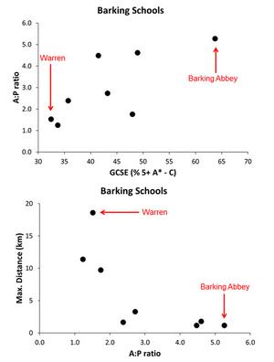 Empirical Patterns in Barking Schools