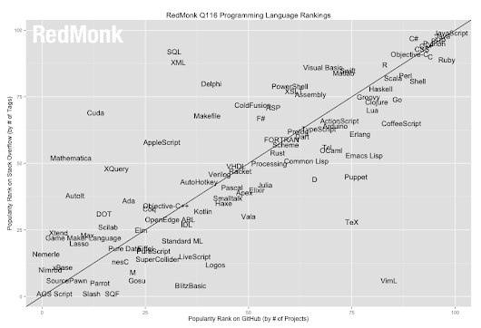 So You Want Your Programming Language to Be Popular