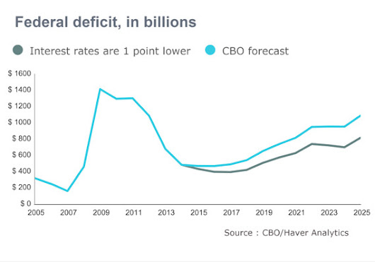 Trillion-dollar deficit projection vanishes if rates on low side of CBO forecast - MarketWatch