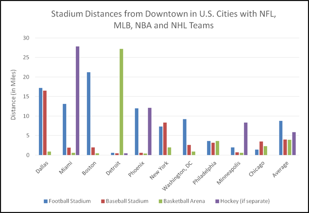 http://regressing.deadspin.com/chart-stadium-distance-from-downtown-in-four-sport-cit-1640367757