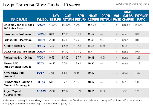 Top Growth Stock Mutual Funds to Invest in Over a 10 Year Horizon
