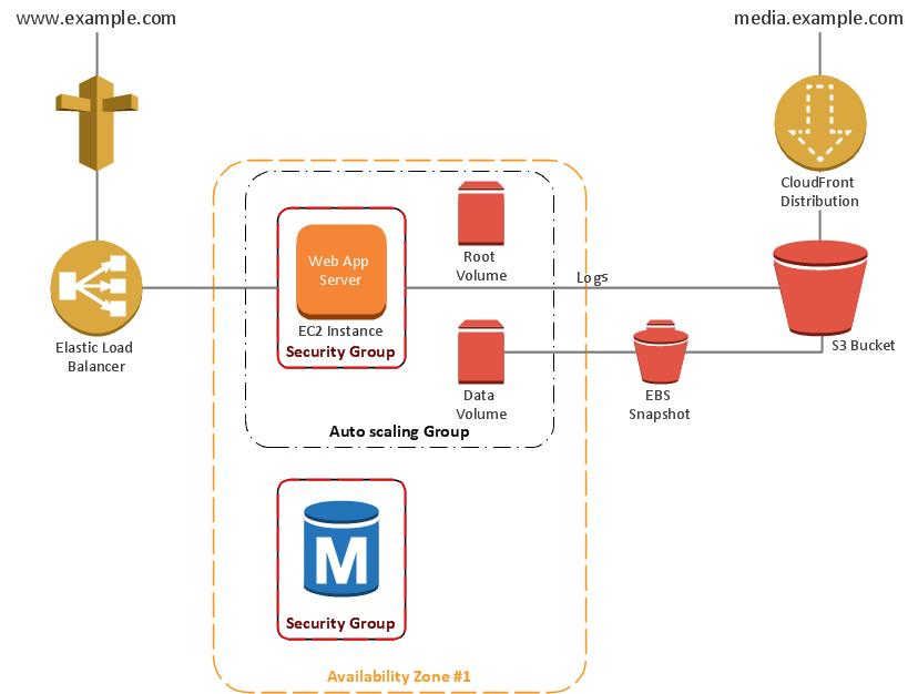 Architecture Diagram For Web Application