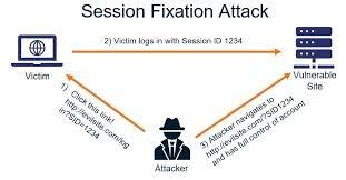 Apa itu Session Fixation dan bagaimana cara pencegahanya?