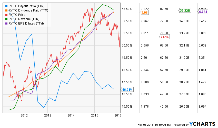 4 Strong Dividend Growth Stocks for your RRSP - The ...