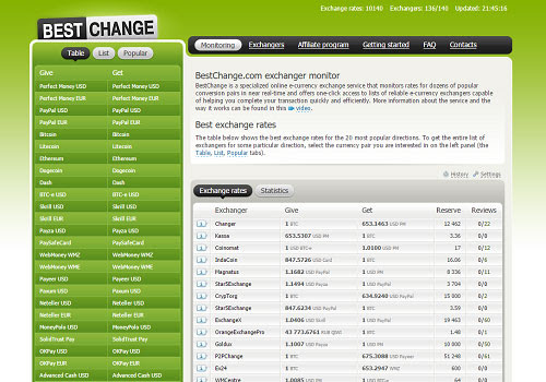 E-currency exchanger listing, best rates from reliable exchangers