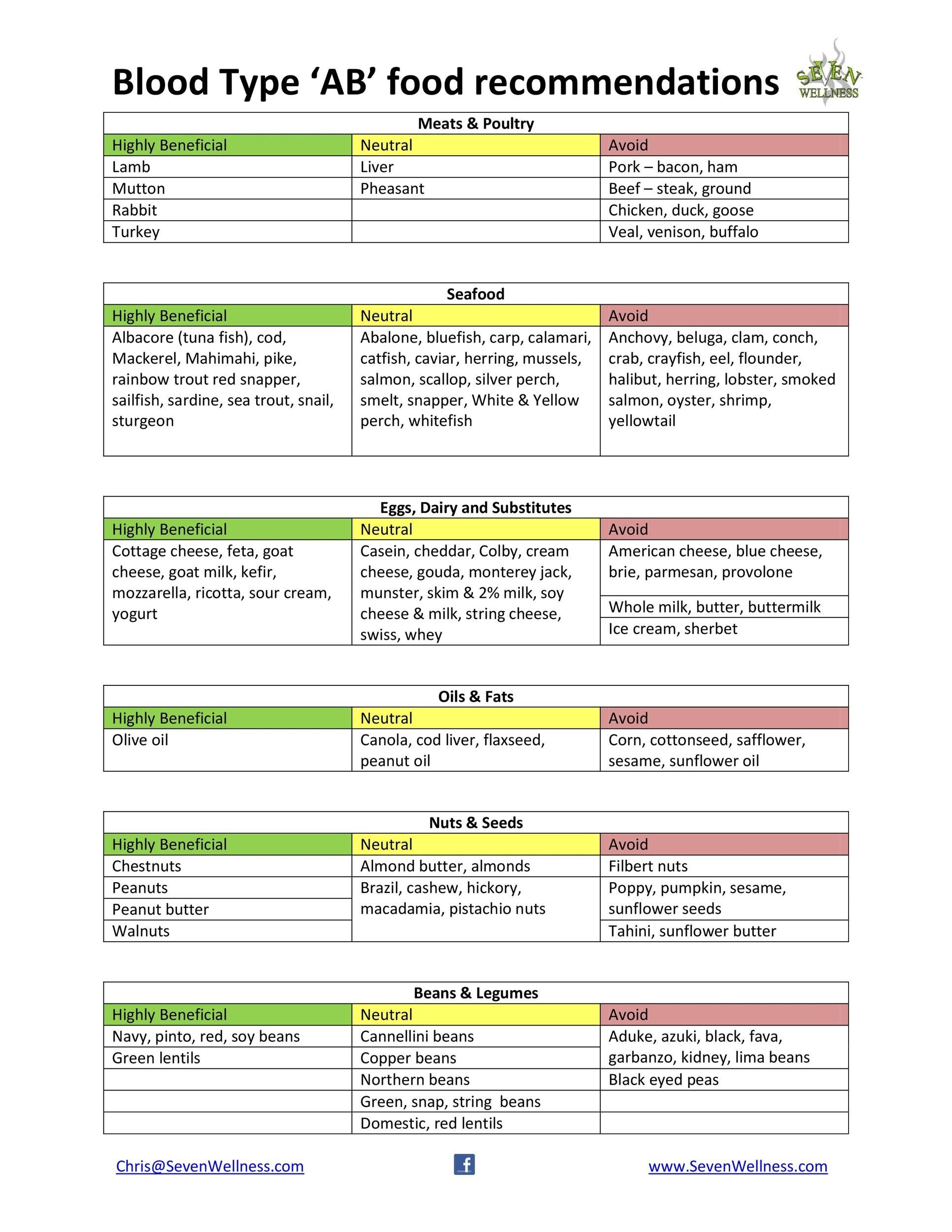 diet for ab blood group