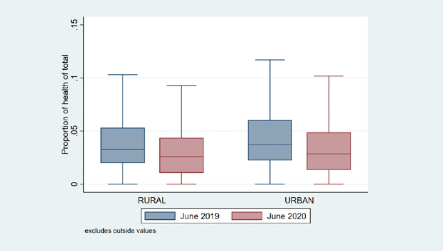 Share of health expenditures to total between June 2019 and June 2020. Illustration by Anirudh Tagat.