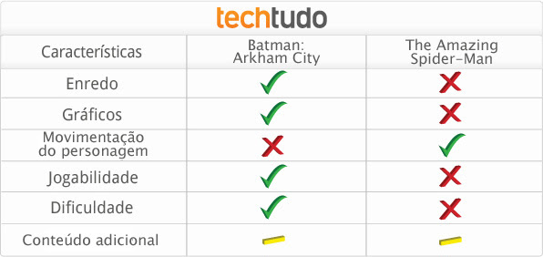 Tabela com a comparação entre Batman Arkhan City X The Amazing Spider-man (Foto: TechTudo)