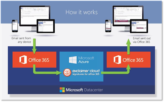 Product Review: Exclaimer Cloud - Signatures for Office 365