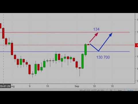 GOLD & GBP/JPY analysis for 6th Sep 2019 I XAU/USD I Gold Price I Gold F...