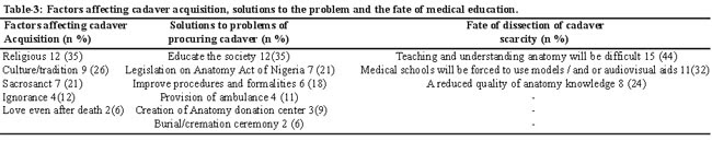 Problems And Prospects Of Acquistion Of Human Cadaver For Medical