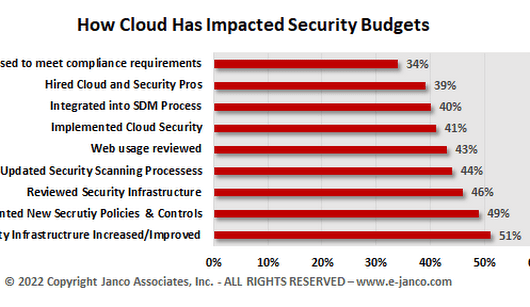 Impact of Cloud Processing on Security Budget