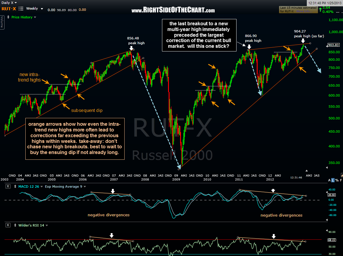 $RUT weekly new highs