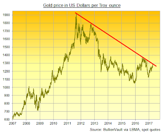 Gold: Disbelief Everywhere But Price | Gold News
