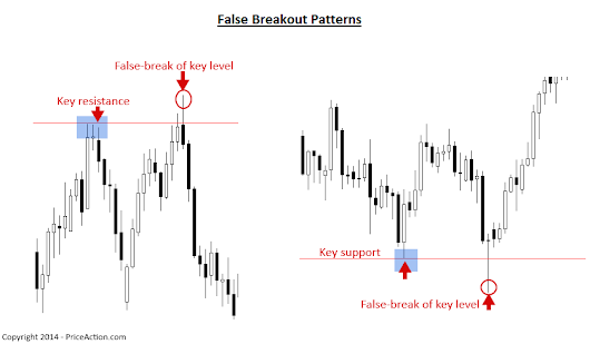 False Breakout Pattern » Price Action