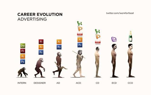 Career Evolution in Advertising - by Workforfood