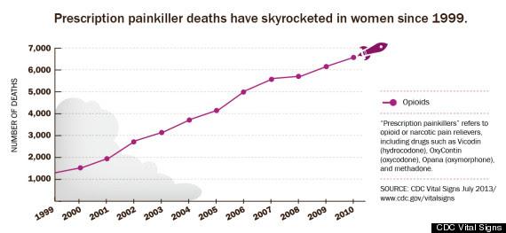 prescription painkiller deaths