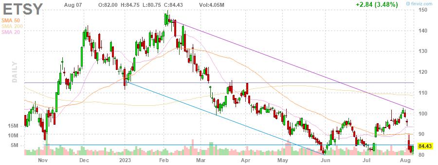 ETSY Etsy, Inc. daily Stock Chart