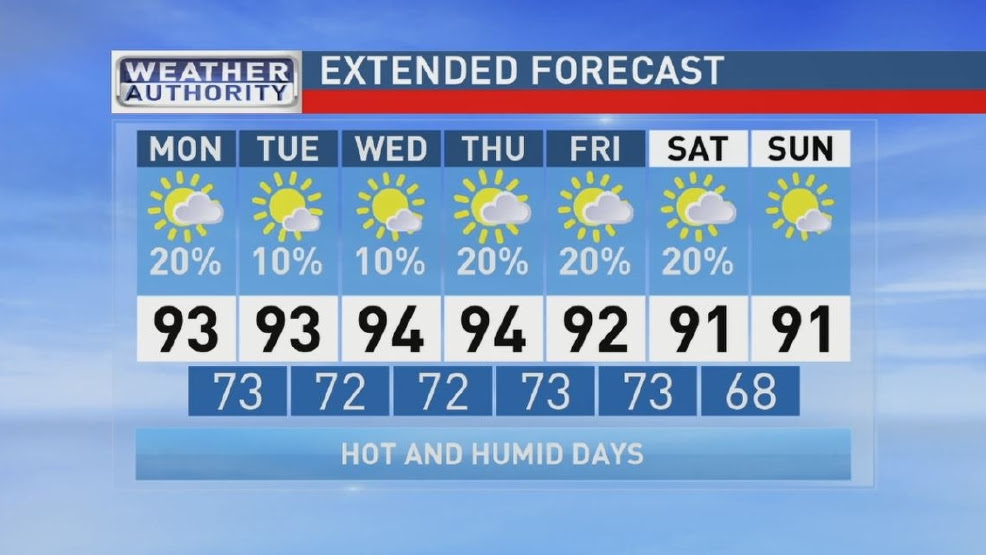 ABC 33/40 Weather Authority | Isolated Showers Once Again Today | WBMA