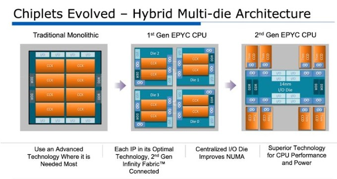 AMD: Multi-chip processors need more silicon than monolithic ones, but they are still much cheaper
