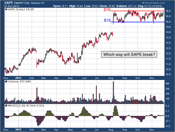 1-year chart of SAPE (Sapient Corporation)