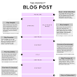 Anatomy of a Perfect Blog postAnatomy of a Perfect Blog post