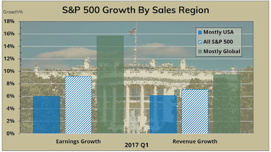 Earnings Insight May 2017 –  Coherent Financial Advisers