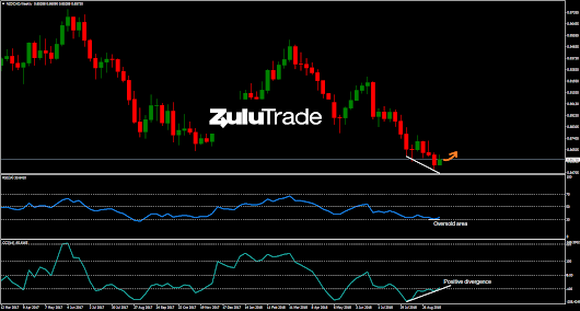 NZDCAD is forming a reversal pattern