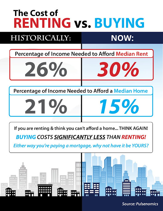 Rent vs. Buy: Know The Real Cost - ScottsdaleRealEstate