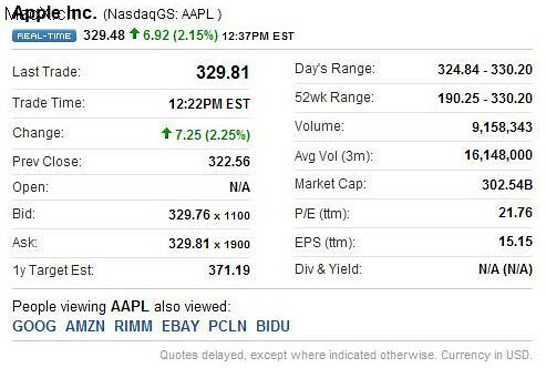 20110104 蘋果市值便再創紀錄超過3000億美元