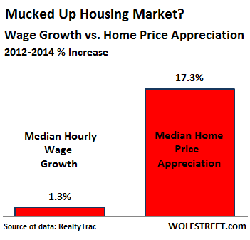 US-wage-growth-v-home-price-appreciation