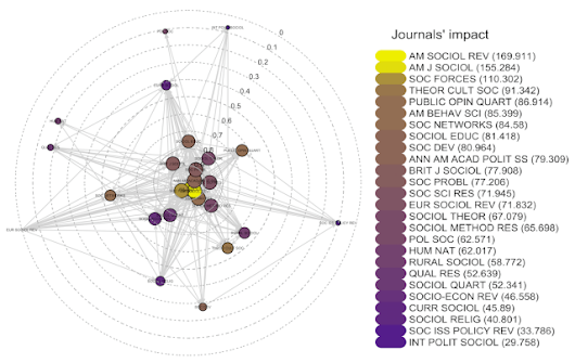 Sociology Journals and Network Proprieties of the Matthew Effect