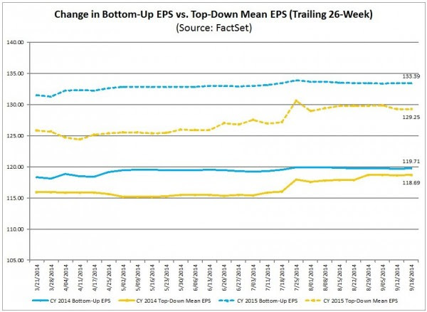 S&P500 earnings projections