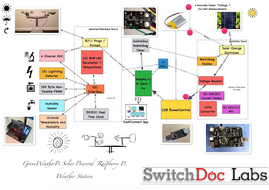 GroveWeatherPi New Software/Hardware Version Released - SwitchDoc Labs