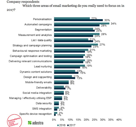 The Email Priorities of Brand and Agency Marketers in 2017