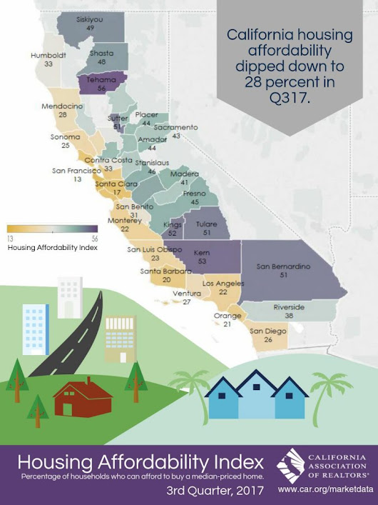 CA Affordability Index 2017 Q3 - All East Bay Properties