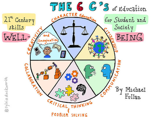 What are the 6Cs and why are they important? - via Beth Holland | Cibereducação