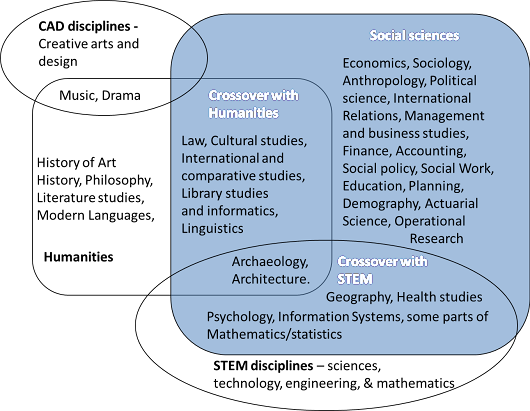 The contemporary social sciences are now converging strongly with STEM disciplines in the study of 'human-dominated systems' and 'human-influenced systems'